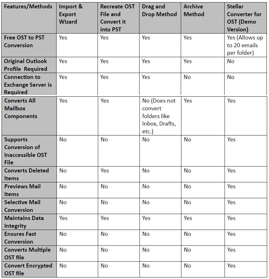 table de conversion du fichier ost